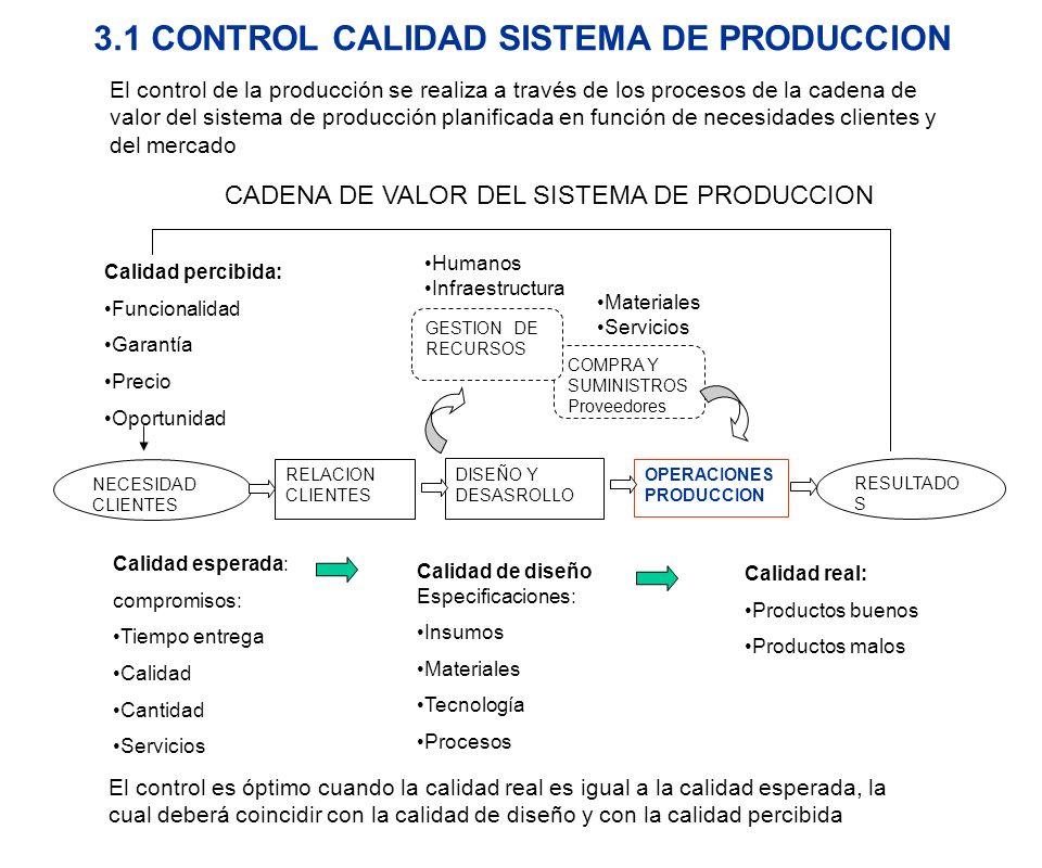 CADENA DE VALOR DEL SISTEMA DE PRODUCCION El control de la producción se realiza a través de los procesos de la cadena de valor del sistema de producc