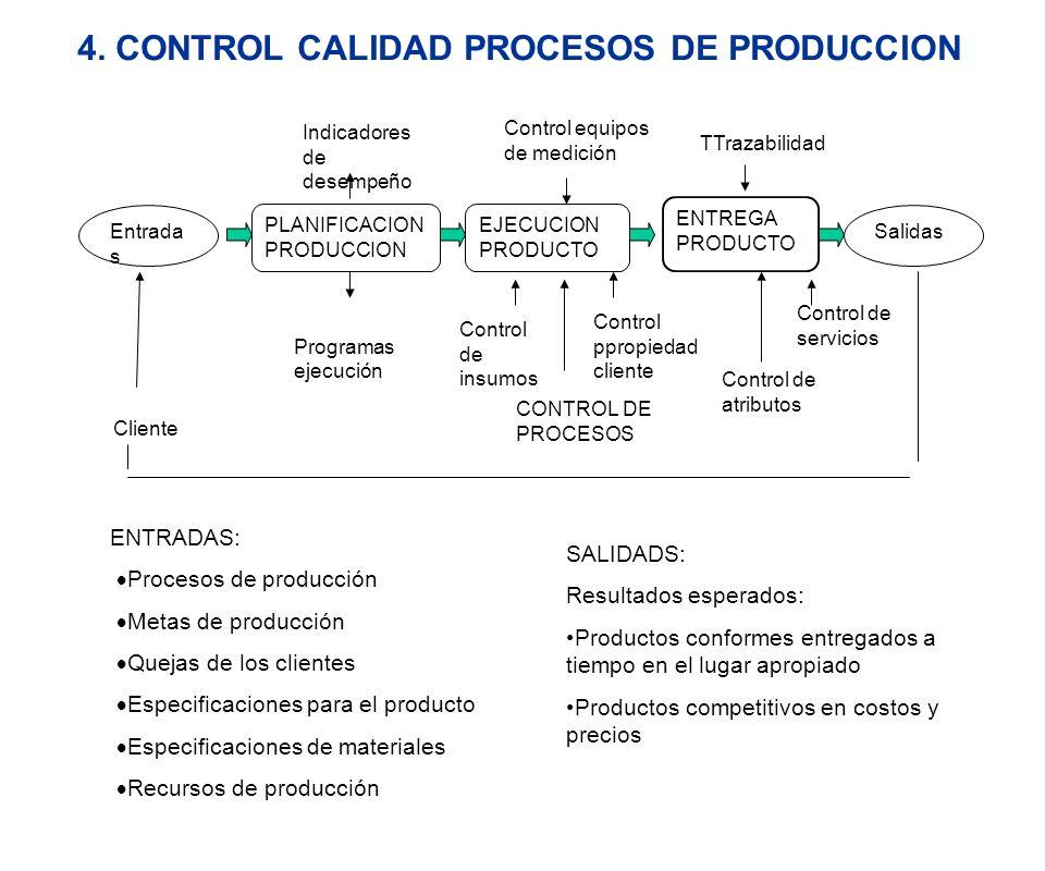 4. CONTROL CALIDAD PROCESOS DE PRODUCCION Control equipos de medición EJECUCION PRODUCTO Programas ejecución Entrada s Indicadores de desempeño PLANIF