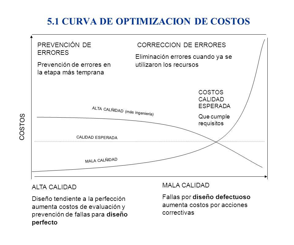 5.1 CURVA DE OPTIMIZACION DE COSTOS PREVENCIÓN DE ERRORES Prevención de errores en la etapa más temprana CORRECCION DE ERRORES Eliminación errores cua
