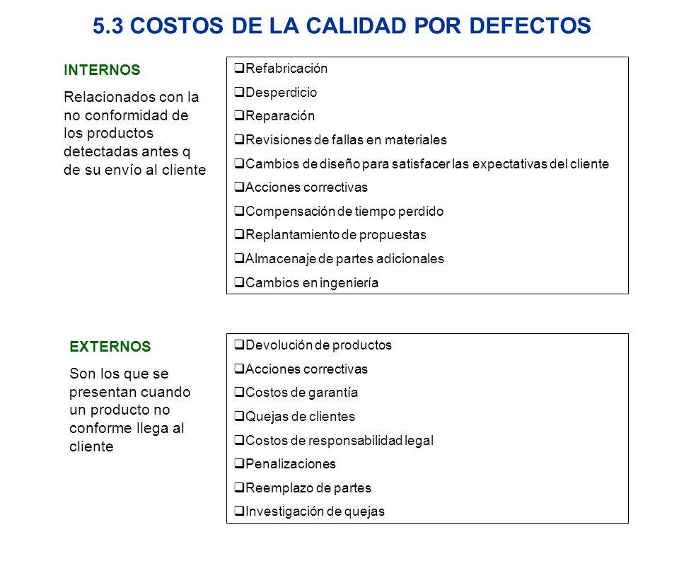 5.3 COSTOS DE LA CALIDAD POR DEFECTOS INTERNOS Relacionados con la no conformidad de los productos detectadas antes q de su envío al cliente Refabrica