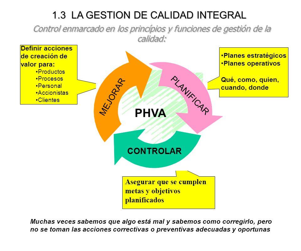 1.3 LA GESTION DE CALIDAD INTEGRAL Control enmarcado en los princípios y funciones de gestión de la calidad: Definir acciones de creación de valor par
