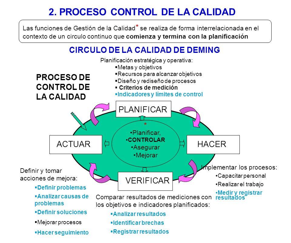 2.1 CICLO DE CONTROL DE LA CALIDAD PHVA Ciclo Deming P Limites de control P Limites de control A Acciones correctivas A Acciones correctivas V Análisis de datos V Análisis de datos H Registro de datos H Registro de datos Parámetros diseñados para mantener la variación deseada del sujeto a controlar (Requisitos de desempeño) Observar, medir, registrar e informar sobre resultados del sujeto a controlar: (resultados de procesos) Comparación entre datos registrados y límites de control: Revisión de resultados y tendencias a salir de los límites Identificar brechas (desviaciones) Gráficos de control Definir acciones para la mejora: Definir problemas Analizar causas Proponer acciones de mejora Hacer seguimiento El proceso de control de la calidad comienza con la definición de especificaciones y requerimientos que se quiere controlar y termina con la garantía de su cumplimiento