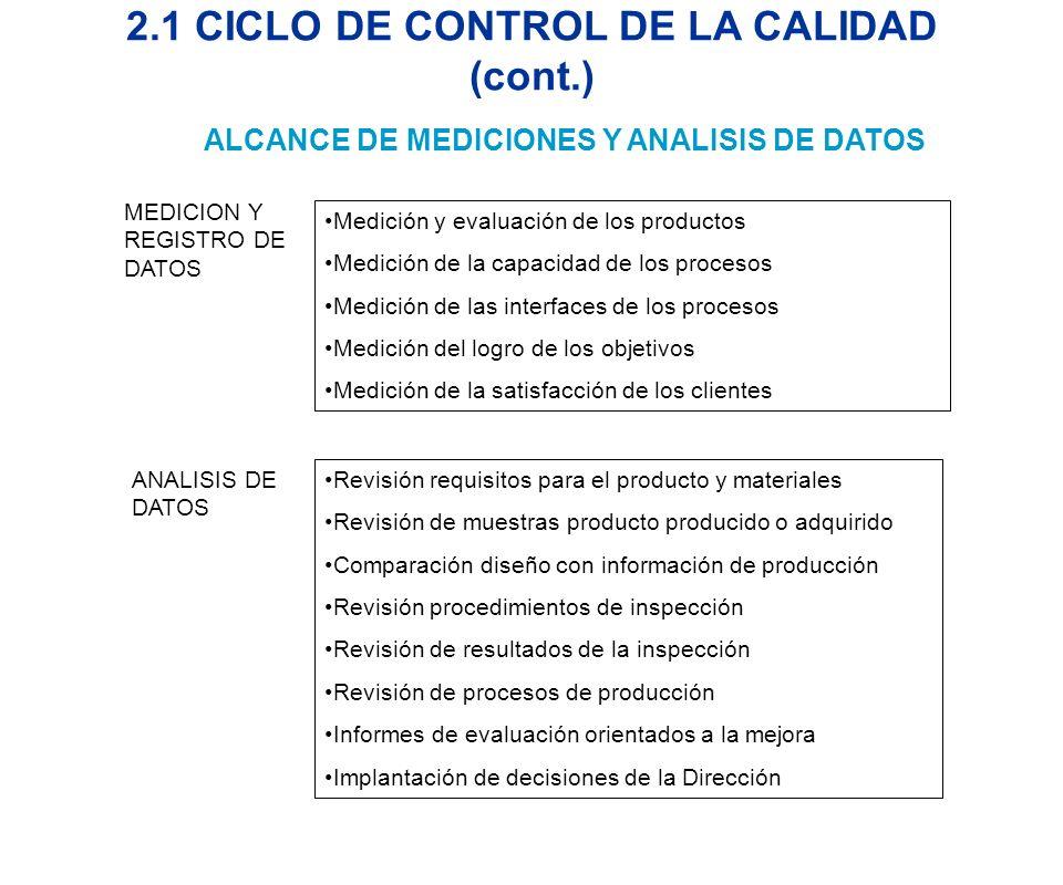 2.2 FASES PROCESO DE CONTROL DE LA CALIDAD Variable del proceso o producto que debe ser medido y controlado para asegurar cumplimiento requisitos establecidos por el cliente (tolerancias, niveles de conformidad) Indicadores que determinan cumplimiento de requisitos establecidos por diseño o acordada con el cliente (Métodos de control: Gráficos, muestreo de lotes, inspección total) Realizar mediciones de acuerdo al sistema de mediciones establecido para disponer de datos apropiados para la toma de decisiones basada en hechos Determinar variaciones y analizar sus causas para tomar las acciones pertinentes y mantener el proceso controlado IV-ANALISIS DE DATOS CONTROLAR LA CALIDAD ES LOGRAR LOS RESULTADOS PLANIFICADOS A SATISFACCION DE CLIENTES Y ORGANIZACION V-ACCIONES CORRECTIVAS / PREVENTIVAS Acciones planificadas para eliminar las causas de inconformidades actuales o potenciales y prevenir que no vuelva a ocurrir I-DEFINICION CARACTERISTICAS DE LA CALIDAD II-DEFINICION DE CRITERIOS DE ACEPTACION III-MEDICION Y REGISTRO DE RESULTADOS
