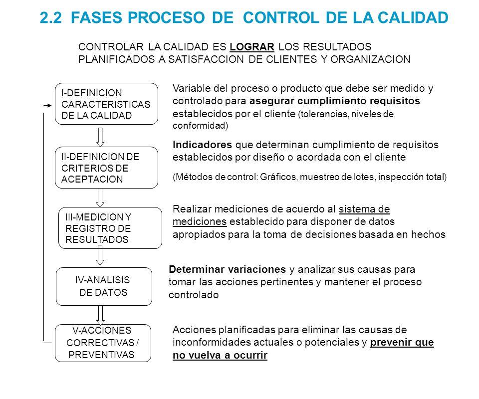 II-CONTROL DE LA CALIDAD DE PROCESOS Control de la variabilidad de los procesos operativos control estadístico de procesos, en el marco de los requerimientos y límites especificados a través de los procesos de relación con los clientes y D&D Se controla la variabilidad asociada a los factores de producción: - Personas – Máquinas – Métodos - Materiales III-CONTROL CALIDAD DEL PRODUCTO Características de la calidad del producto que lo hacen consistente, confiable, eficiente, eficaz y libre de defectos Su control se realiza: a) Durante el proceso a través del control estadístico de variables (nivel anterior) o b) Después de la realización del producto: Control de atributos del producto terminado I-CONTROL DE LA CALIDAD DE SISTEMAS 2.4 NIVELES DEL CONTROL DE LA CALIDAD Medir los resultados globales del sistema de gestión de la calidad para mejorar la calidad, productividad y competitividad de la organización: Control de resultados: valor creado Valor creado para mejora de productos y servicios Valor creado para mejora de procesos y productividad Valor creado para el personal Valor creado para los clientes CONTROLDEPRODUCCIÓNCONTROLDEPRODUCCIÓN