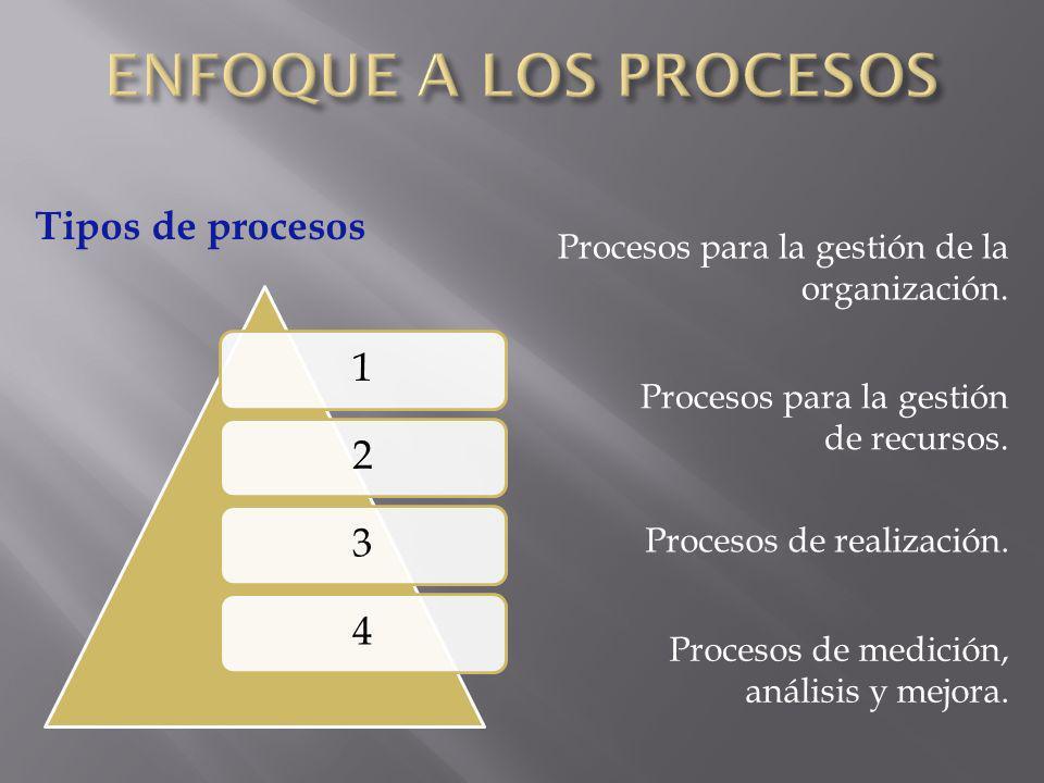 Tipos de procesos Procesos para la gestión de la organización. Procesos para la gestión de recursos. Procesos de realización. 1234 Procesos de medició