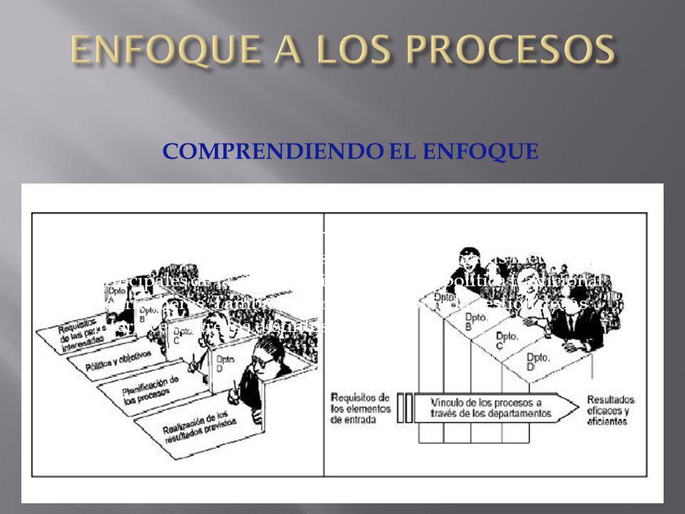 COMPRENDIENDO EL ENFOQUE Se gestiona y organiza la forma en que las actividades se realizan. El enfoque de procesos elimina las barreras entre diferen