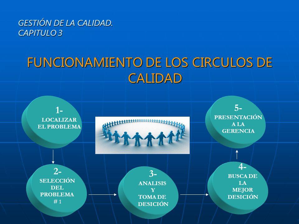 FUNCIONAMIENTO DE LOS CIRCULOS DE CALIDAD GESTIÓN DE LA CALIDAD. CAPITULO 3 1- LOCALIZAR EL PROBLEMA 2- SELECCIÓN DEL PROBLEMA # 1 3- ANALISIS Y TOMA