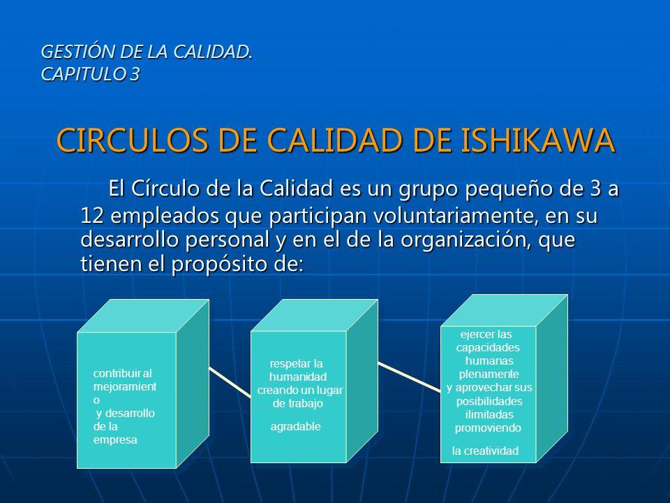 CIRCULOS DE CALIDAD DE ISHIKAWA El Círculo de la Calidad es un grupo pequeño de 3 a 12 empleados que participan voluntariamente, en su desarrollo pers