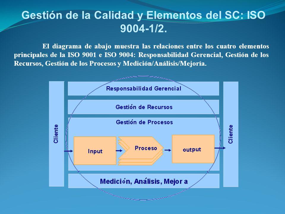Gestión de la Calidad y Elementos del SC: ISO 9004-1/2. El diagrama de abajo muestra las relaciones entre los cuatro elementos principales de la ISO 9