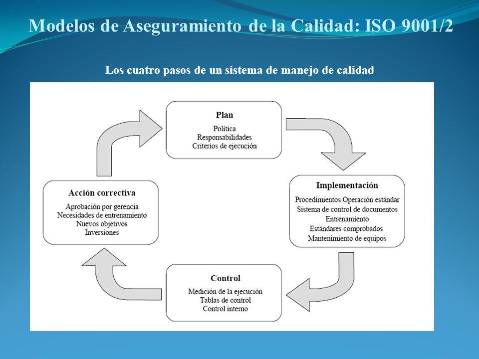 Modelos de Aseguramiento de la Calidad: ISO 9001/2 Los cuatro pasos de un sistema de manejo de calidad