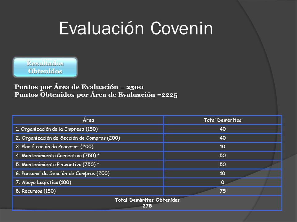 Evaluación Covenin Puntos por Área de Evaluación 2500 Puntos Obtenidos por Área de Evaluación 2225 Resultados Obtenidos ÁreaTotal Deméritos 1. Organiz