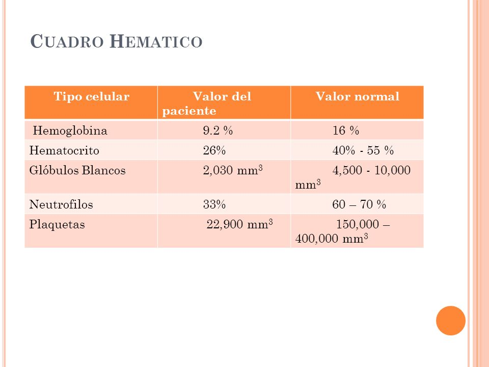 C UADRO H EMATICO Tipo celular Valor del paciente Valor normal Hemoglobina 9.2 % 16 % Hematocrito 26% 40% - 55 % Glóbulos Blancos 2,030 mm 3 4,500 - 1