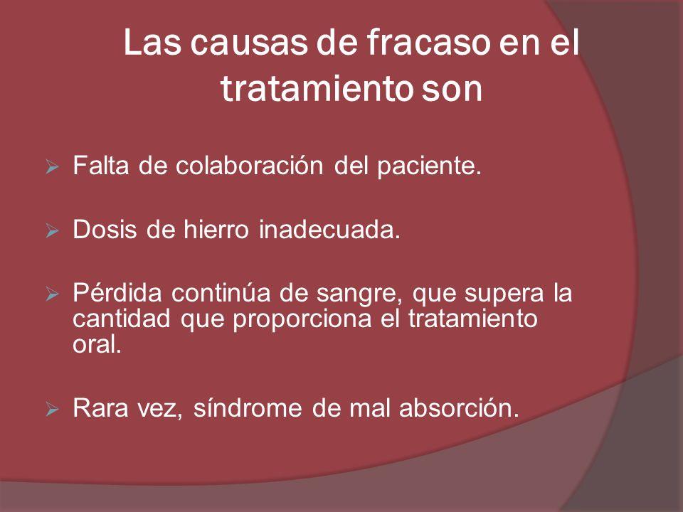 Las causas de fracaso en el tratamiento son Falta de colaboración del paciente. Dosis de hierro inadecuada. Pérdida continúa de sangre, que supera la