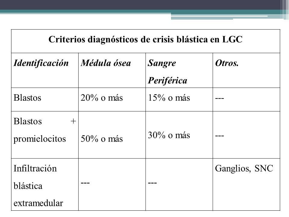Criterios diagnósticos de crisis blástica en LGC IdentificaciónMédula ósea Sangre Periférica Otros. Blastos20% o más15% o más--- Blastos + promielocit