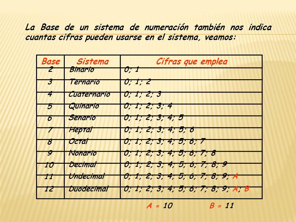 La Base de un sistema de numeración también nos indica cuantas cifras pueden usarse en el sistema, veamos: BaseSistemaCifras que emplea 2 Binario0; 1
