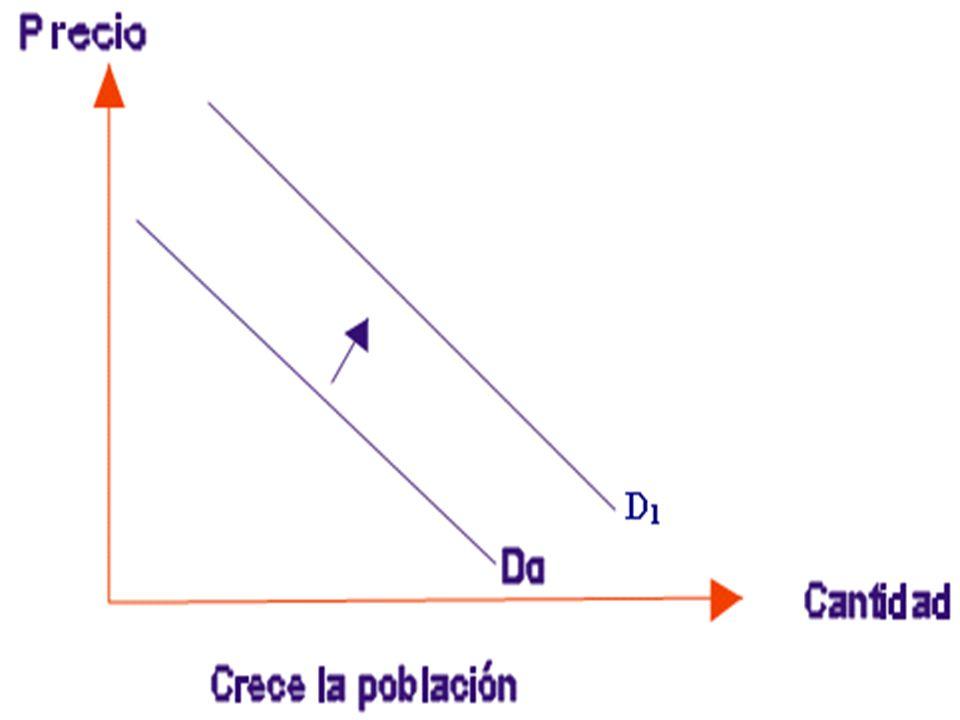 ELASTICIDAD Valor relativo que mide la sensibilidad de cambio en la cantidad de un bien demandado ante cambios de una variable económica (precio, ingreso) E = % Qx / % Z