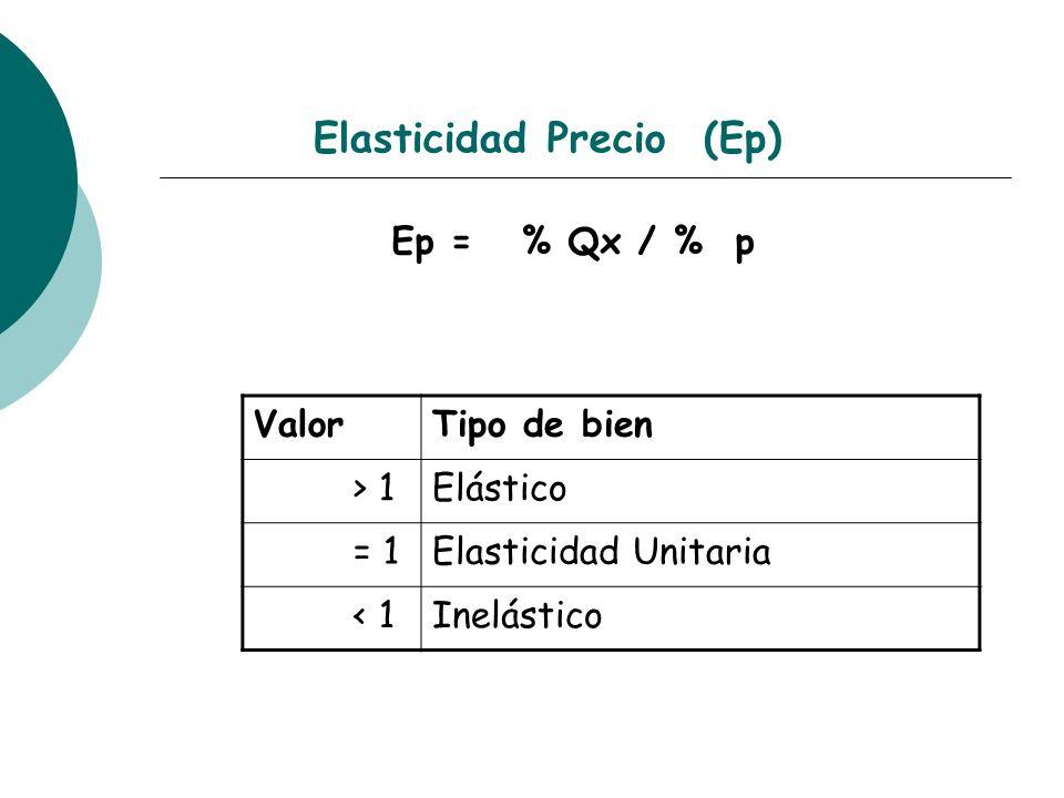 Elasticidad Precio (Ep) Ep = % Qx / % p ValorTipo de bien > 1Elástico = 1Elasticidad Unitaria < 1Inelástico