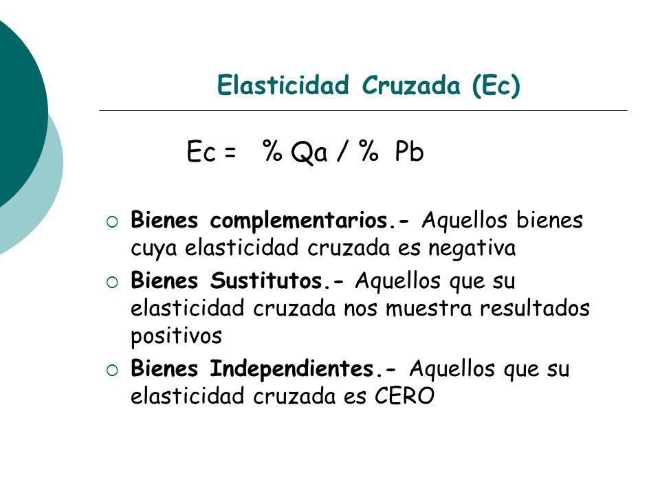 Elasticidad Cruzada (Ec) Ec = % Qa / % Pb Bienes complementarios.- Aquellos bienes cuya elasticidad cruzada es negativa Bienes Sustitutos.- Aquellos q