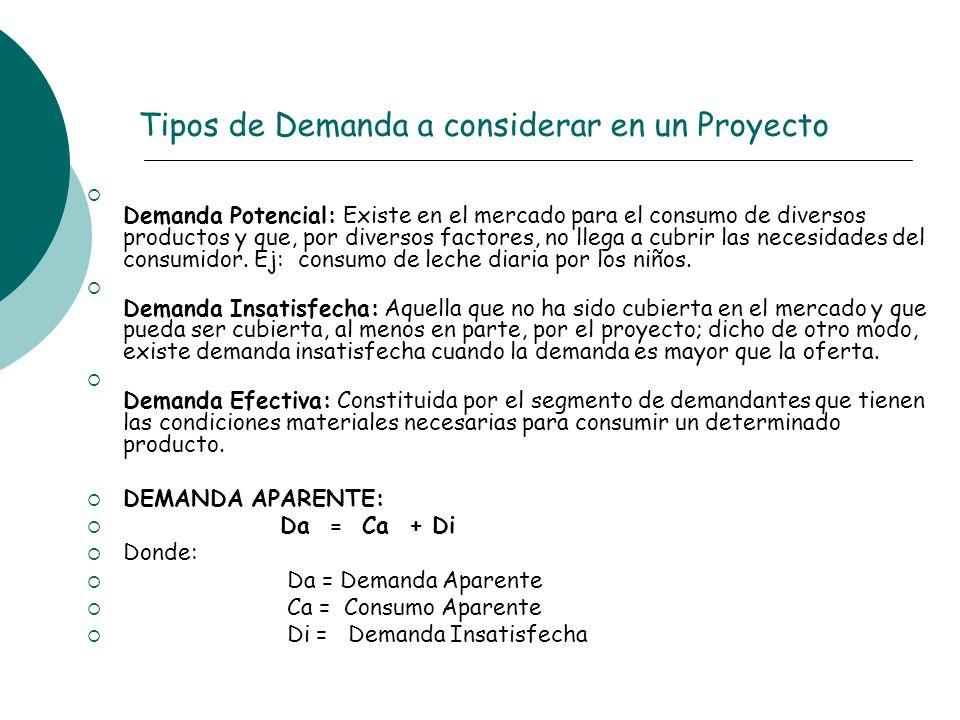Tipos de Demanda a considerar en un Proyecto Demanda Potencial: Existe en el mercado para el consumo de diversos productos y que, por diversos factore