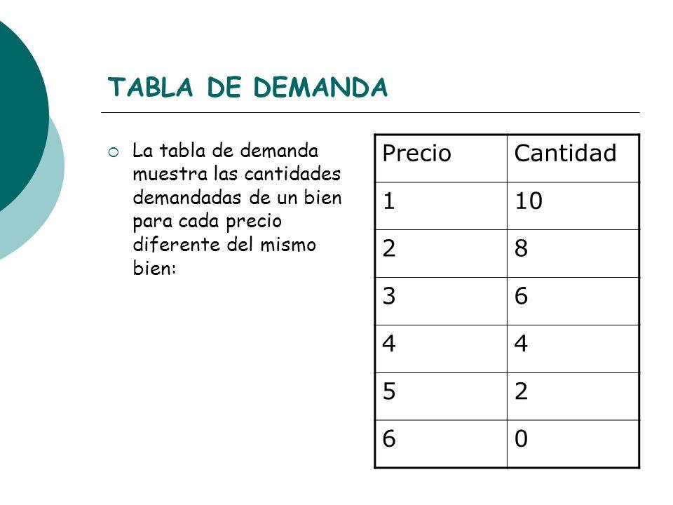 TABLA DE DEMANDA La tabla de demanda muestra las cantidades demandadas de un bien para cada precio diferente del mismo bien: PrecioCantidad 110 28 36