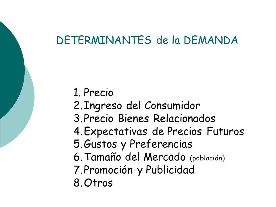 DETERMINANTES de la DEMANDA 1.Precio 2.Ingreso del Consumidor 3.Precio Bienes Relacionados 4.Expectativas de Precios Futuros 5.Gustos y Preferencias 6
