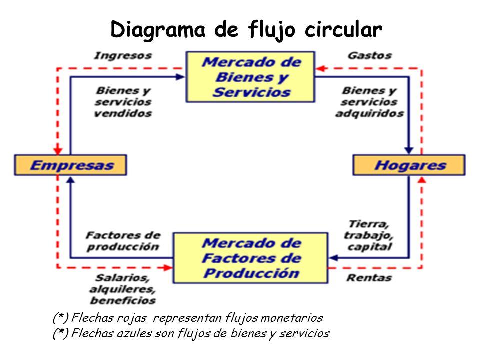 Diagrama de flujo circular (*) Flechas rojas representan flujos monetarios (*) Flechas azules son flujos de bienes y servicios