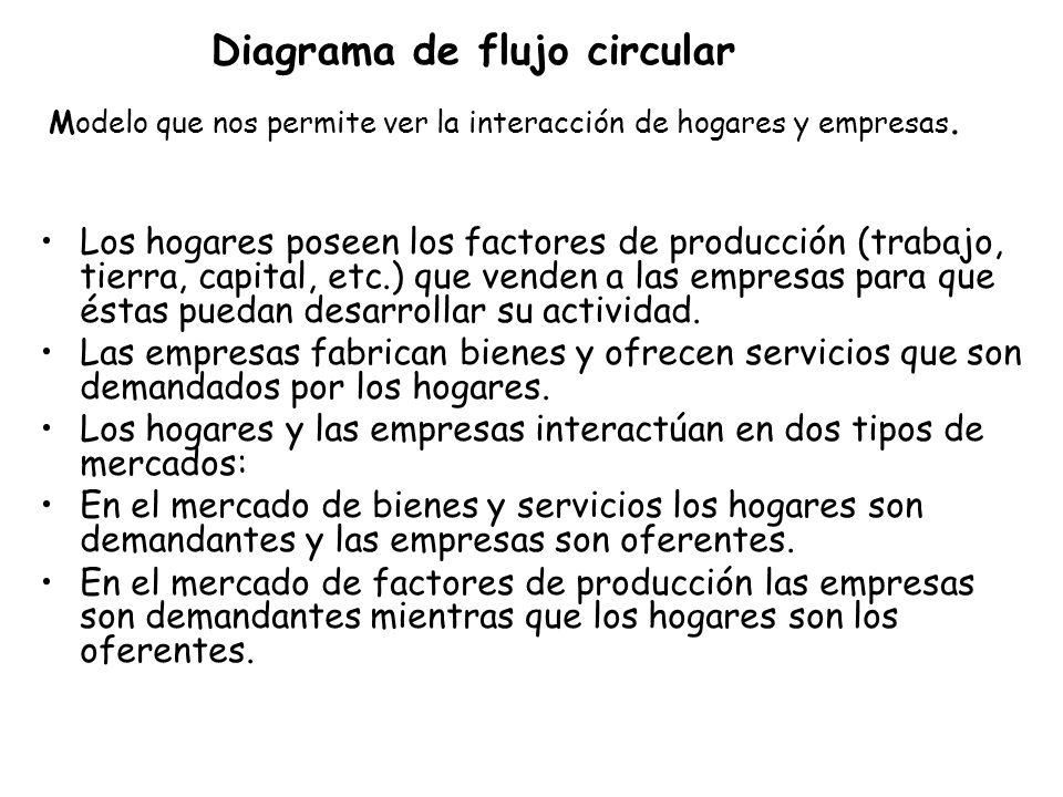 Diagrama de flujo circular Modelo que nos permite ver la interacción de hogares y empresas. Los hogares poseen los factores de producción (trabajo, ti