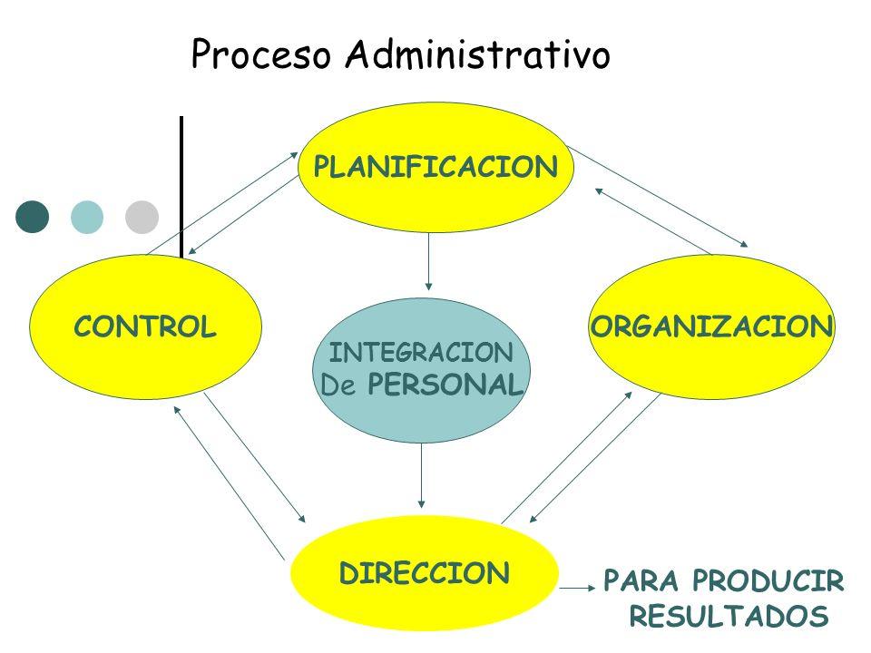 Proceso Administrativo CONTROL PLANIFICACION ORGANIZACION INTEGRACION De PERSONAL DIRECCION PARA PRODUCIR RESULTADOS