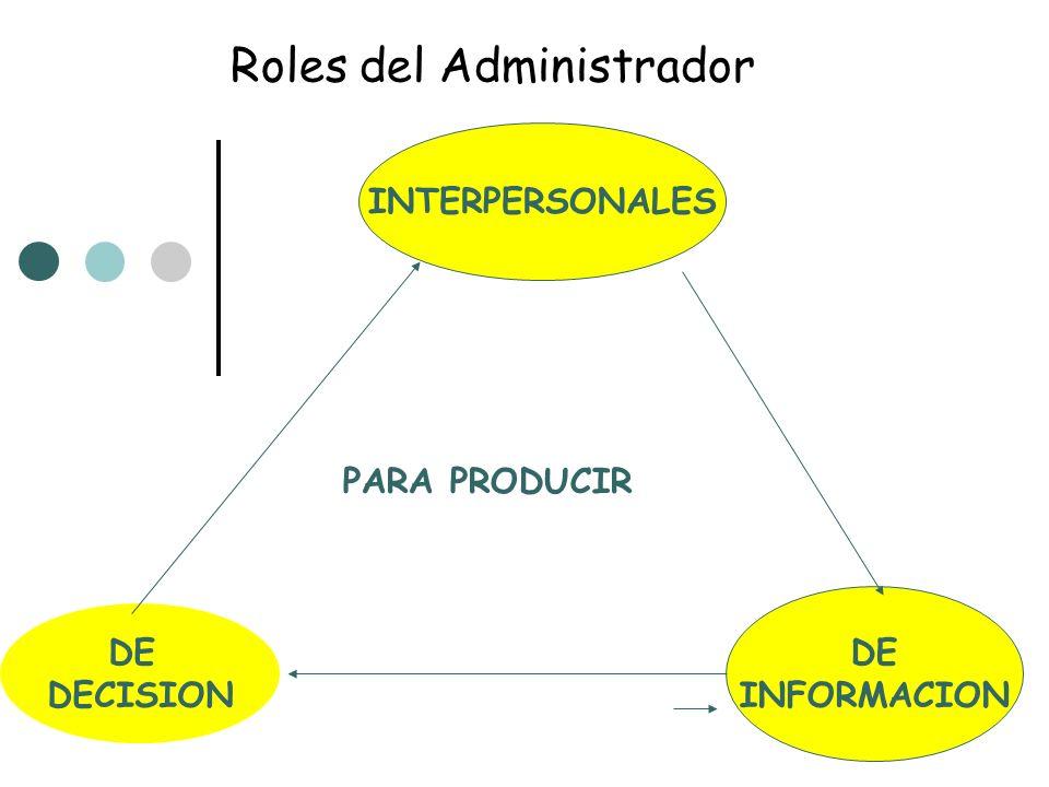 Roles del Administrador INTERPERSONALES DE INFORMACION DE DECISION PARA PRODUCIR