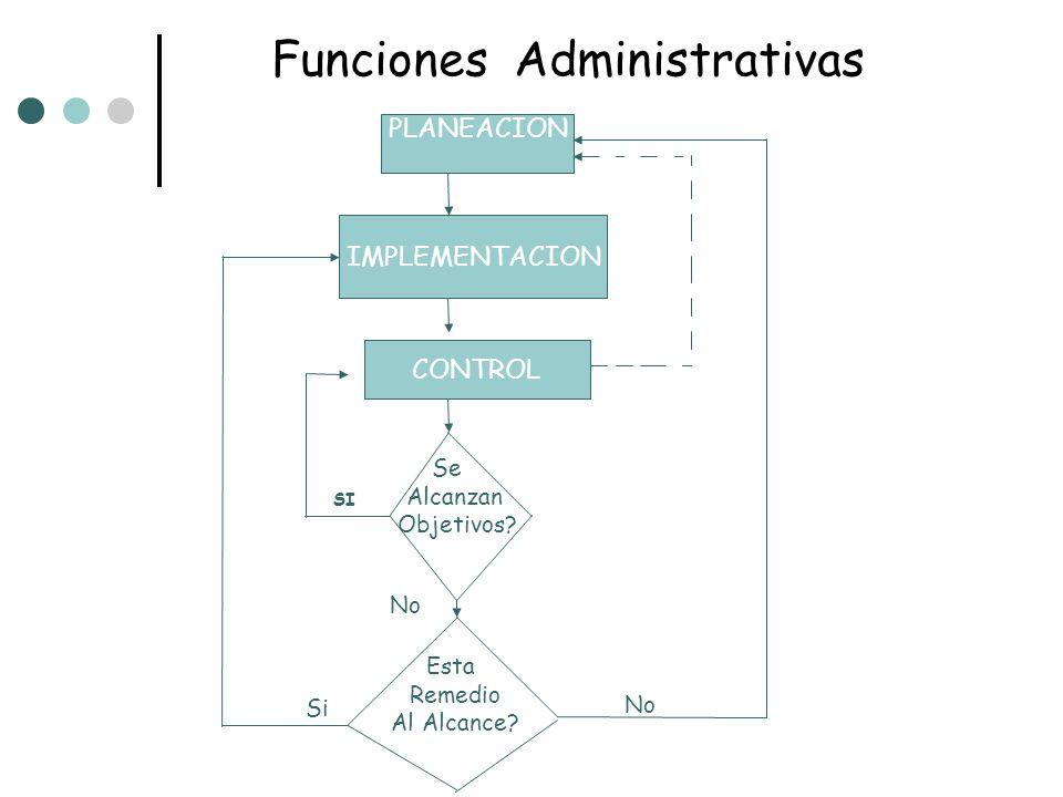 Funciones Administrativas PLANEACION IMPLEMENTACION CONTROL Se Alcanzan Objetivos? SI Esta Remedio Al Alcance? No Si No