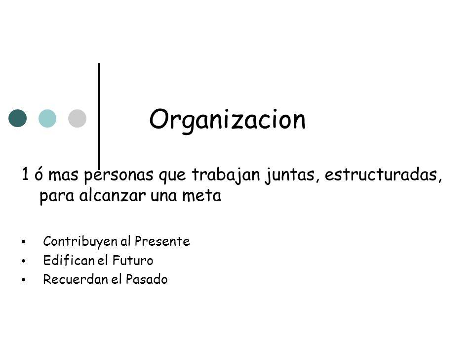 Organizacion 1 ó mas personas que trabajan juntas, estructuradas, para alcanzar una meta Contribuyen al Presente Edifican el Futuro Recuerdan el Pasad