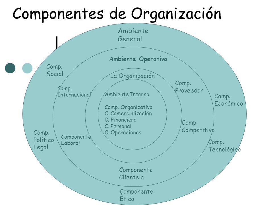 Componentes de Organización A Ambiente General Componente Ètico Comp. Económico Comp. Tecnológico Comp. Político Legal Comp. Social Ambiente Interno C