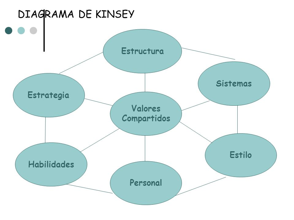 Enfoque de Sistemas Concepto de la organizacion como un sistema unido y dirigido de parets interrelacionadas Tiene Sub Sistemas, que son las partes que conforman el sistema