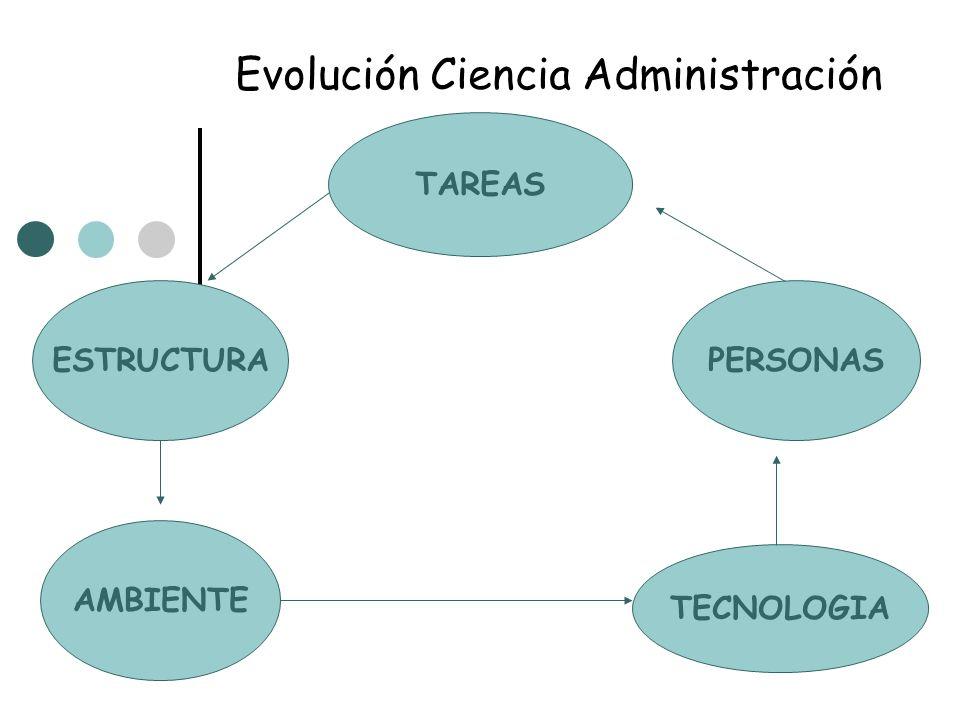 Evolución Ciencia Administración ESTRUCTURA TAREAS PERSONAS AMBIENTE TECNOLOGIA