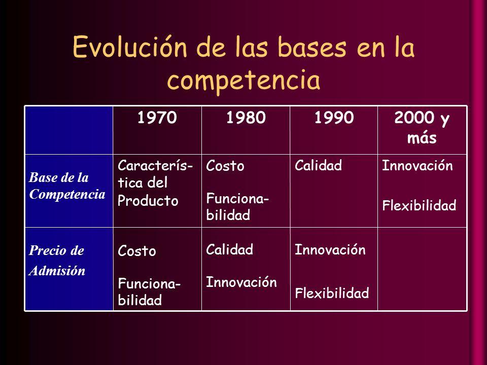 Evolución de las bases en la competencia Innovación Flexibilidad Calidad Innovación Costo Funciona- bilidad Precio de Admisión Innovación Flexibilidad Calidad Costo Funciona- bilidad Caracterís- tica del Producto Base de la Competencia 2000 y más 199019801970
