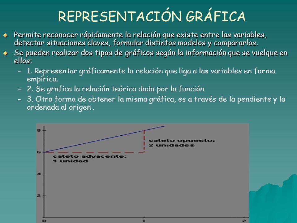 REPRESENTACIÓN GRÁFICA Permite reconocer rápidamente la relación que existe entre las variables, detectar situaciones claves, formular distintos modelos y compararlos.