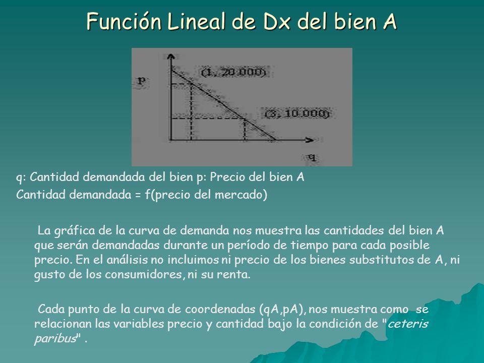 Función Lineal de Dx del bien A q: Cantidad demandada del bien p: Precio del bien A Cantidad demandada = f(precio del mercado) La gráfica de la curva