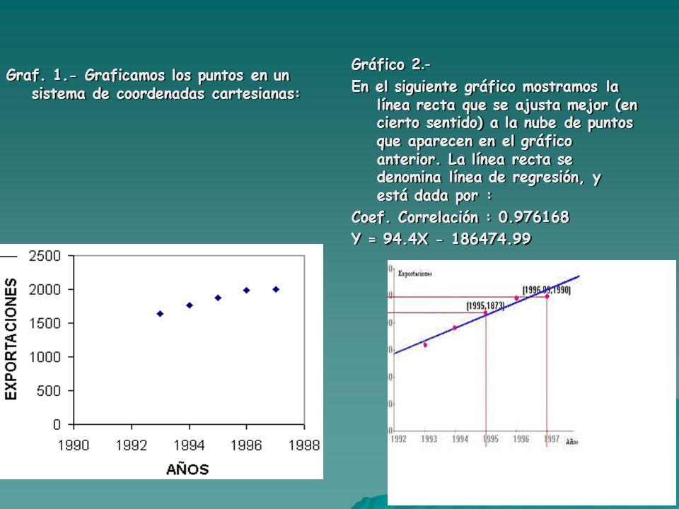 Graf. 1.- Graficamos los puntos en un sistema de coordenadas cartesianas: Gráfico 2.- En el siguiente gráfico mostramos la línea recta que se ajusta m