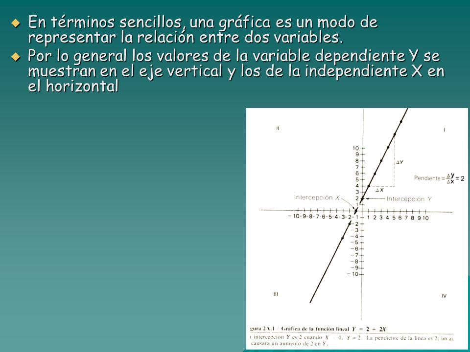 En términos sencillos, una gráfica es un modo de representar la relación entre dos variables.