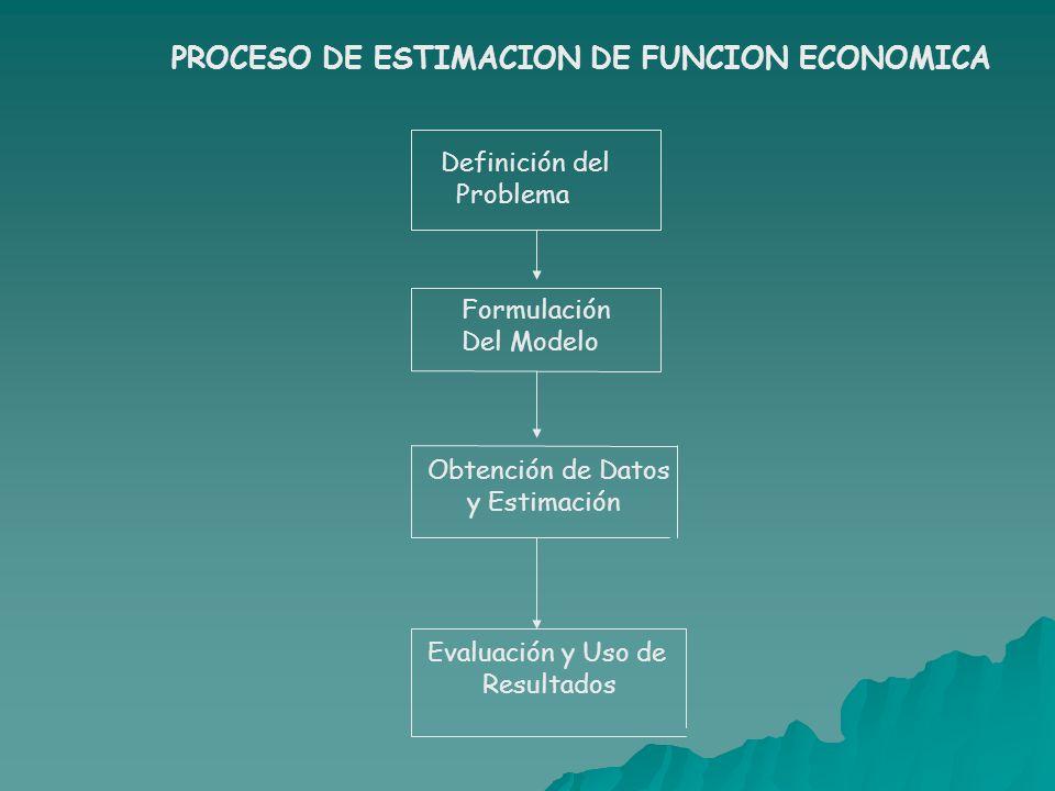 Definición del Problema Formulación Del Modelo Obtención de Datos y Estimación Evaluación y Uso de Resultados PROCESO DE ESTIMACION DE FUNCION ECONOMI