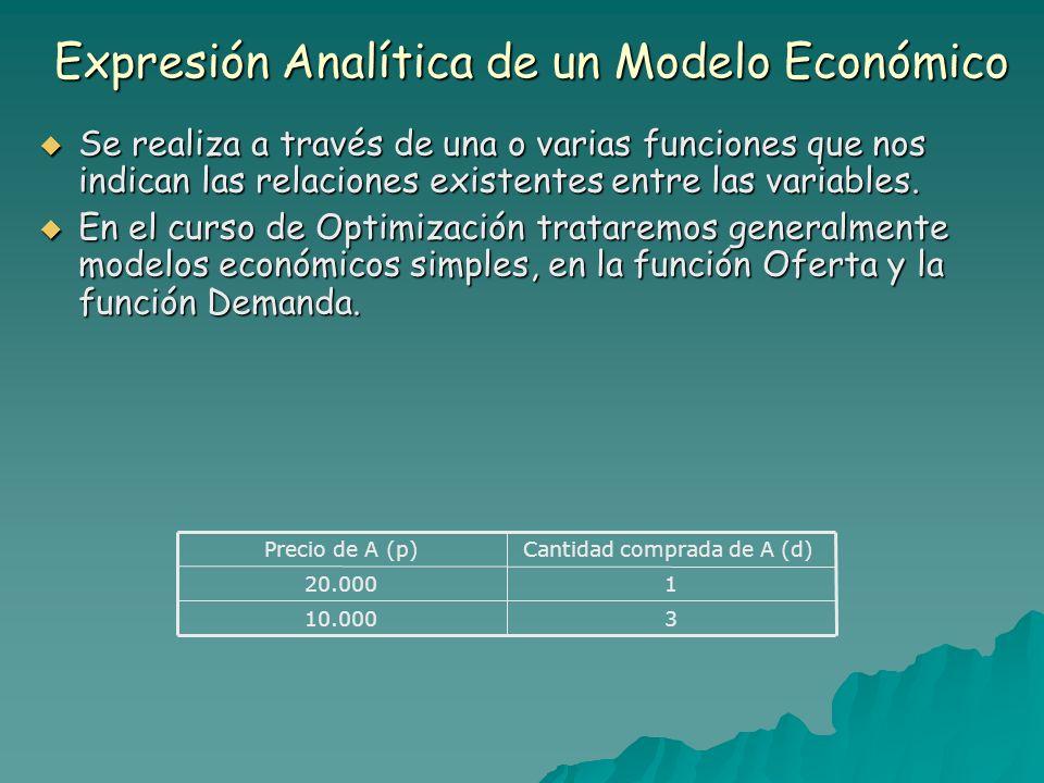 Expresión Analítica de un Modelo Económico Se realiza a través de una o varias funciones que nos indican las relaciones existentes entre las variables