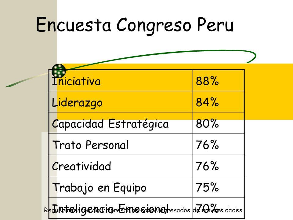 Encuesta Congreso Peru Iniciativa88% Liderazgo84% Capacidad Estratégica80% Trato Personal76% Creatividad76% Trabajo en Equipo75% Inteligencia Emocional70% Requerimientos de Empresarios sobre egresados de universidades
