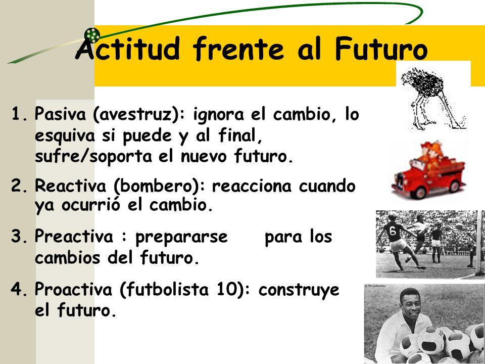 Actitud frente al Futuro 1.Pasiva (avestruz): ignora el cambio, lo esquiva si puede y al final, sufre/soporta el nuevo futuro.