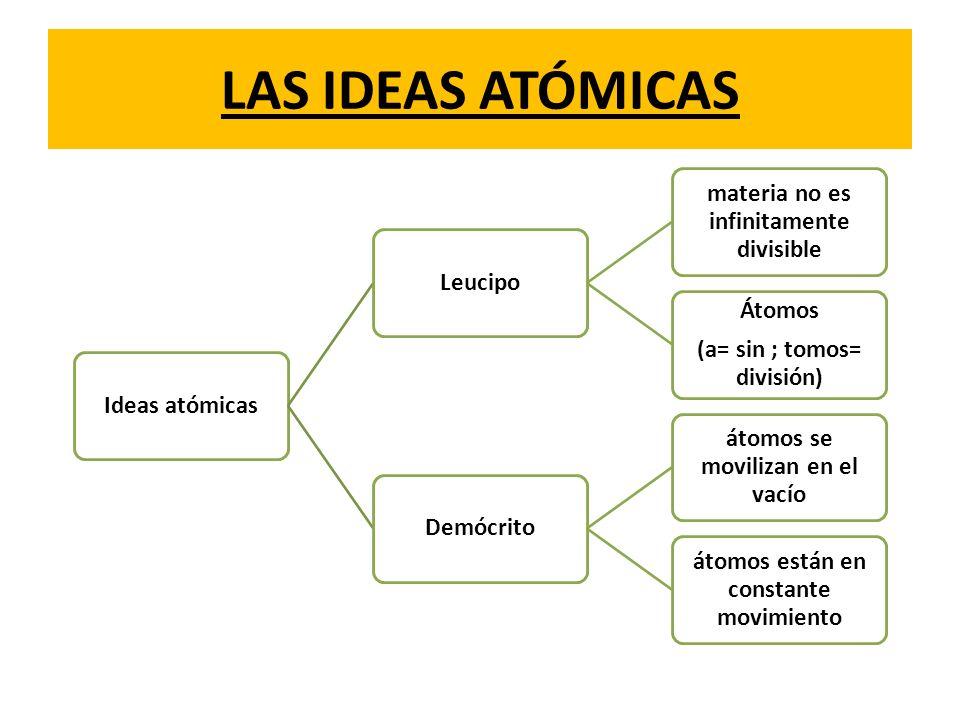 LA TEORÍA DE DALTON 1.Toda la materia se compone de átomos.
