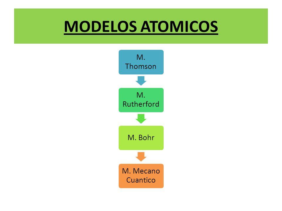 Modelo de Thomson El modelo se conoce como budín de pasas.