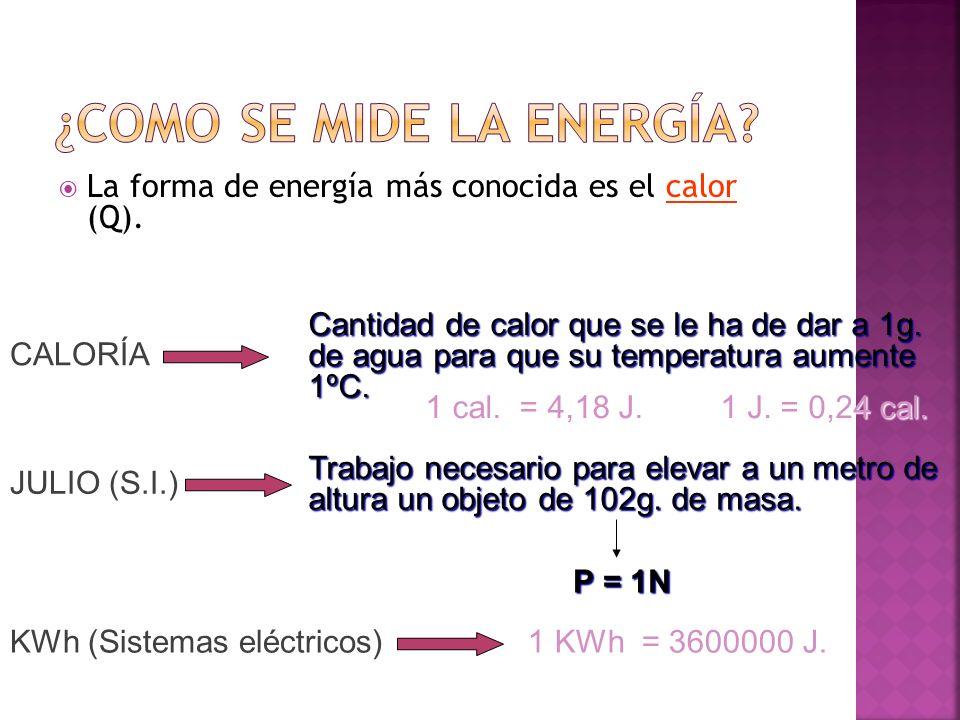 calor La forma de energía más conocida es el calor (Q). JULIO (S.I.) CALORÍA Cantidad de calor que se le ha de dar a 1g. de agua para que su temperatu