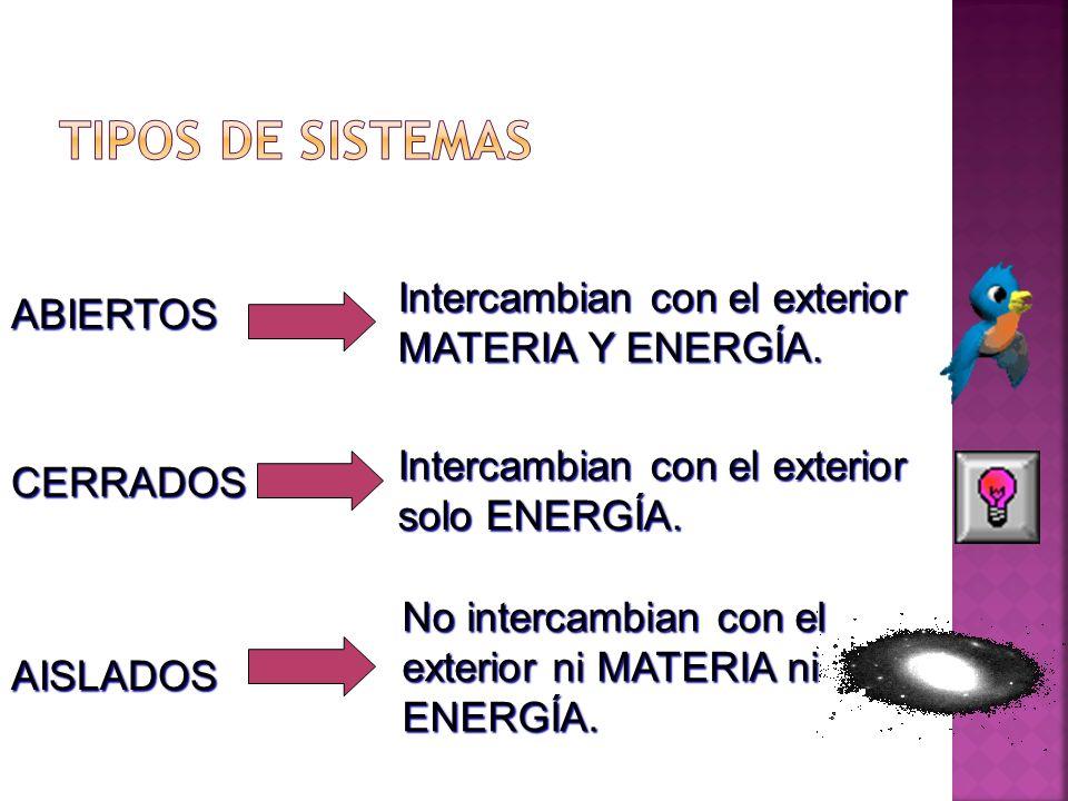 Intercambian con el exterior MATERIA Y ENERGÍA. ABIERTOS CERRADOS AISLADOS Intercambian con el exterior solo ENERGÍA. No intercambian con el exterior