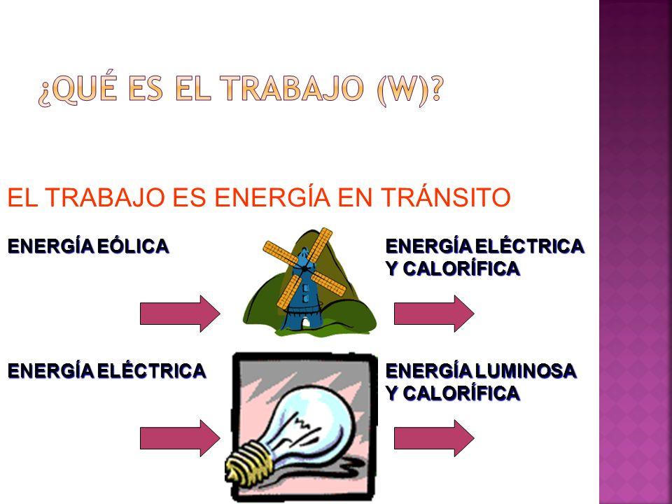 EL TRABAJO ES ENERGÍA EN TRÁNSITO ENERGÍA ELÉCTRICA ENERGÍA LUMINOSA Y CALORÍFICA ENERGÍA EÓLICA ENERGÍA ELÉCTRICA Y CALORÍFICA