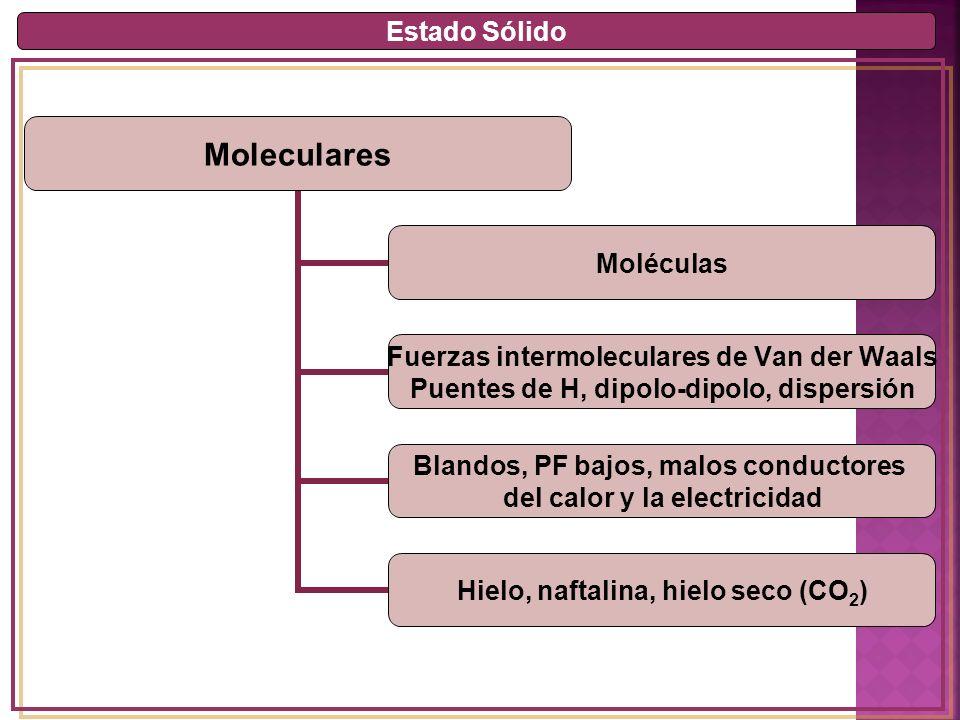 Estado Sólido Moleculares Moléculas Fuerzas intermoleculares de Van der Waals Puentes de H, dipolo- dipolo, dispersión Blandos, PF bajos, malos conductores del calor y la electricidad Hielo, naftalina, hielo seco (CO2)