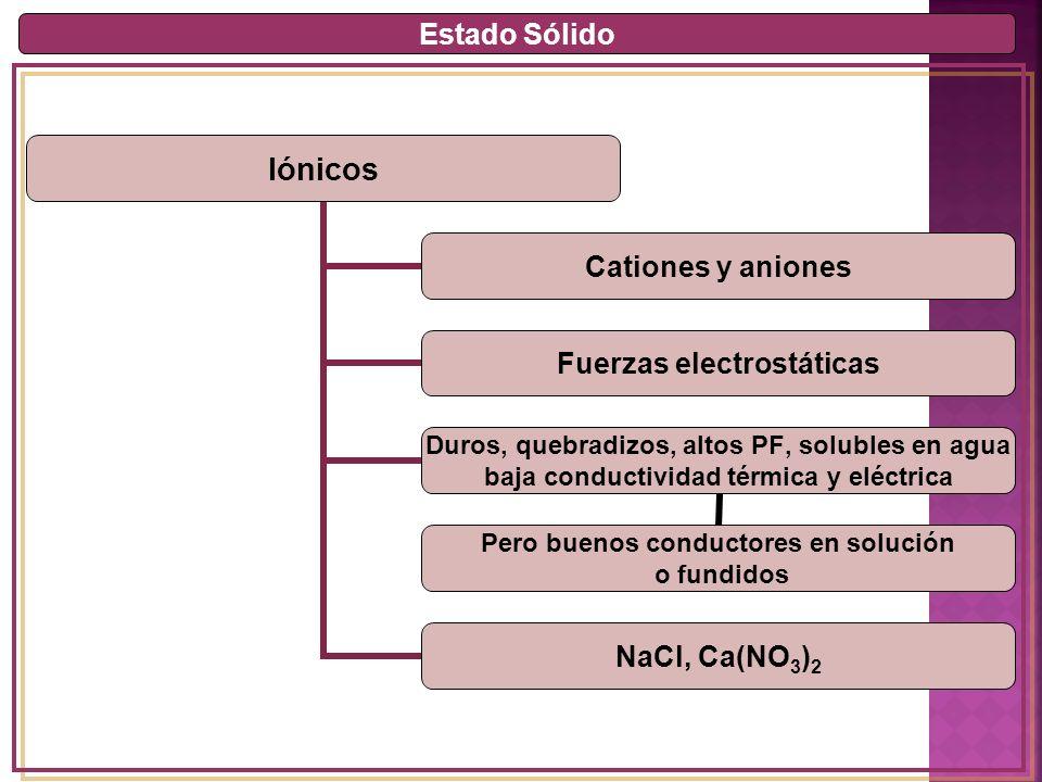 Estado Sólido Iónicos Cationes y aniones Fuerzas electrostáticas Duros, quebradizos, altos PF, solubles en agua baja conductividad térmica y eléctrica Pero buenos conductores en solución o fundidos NaCl, Ca(NO3)2